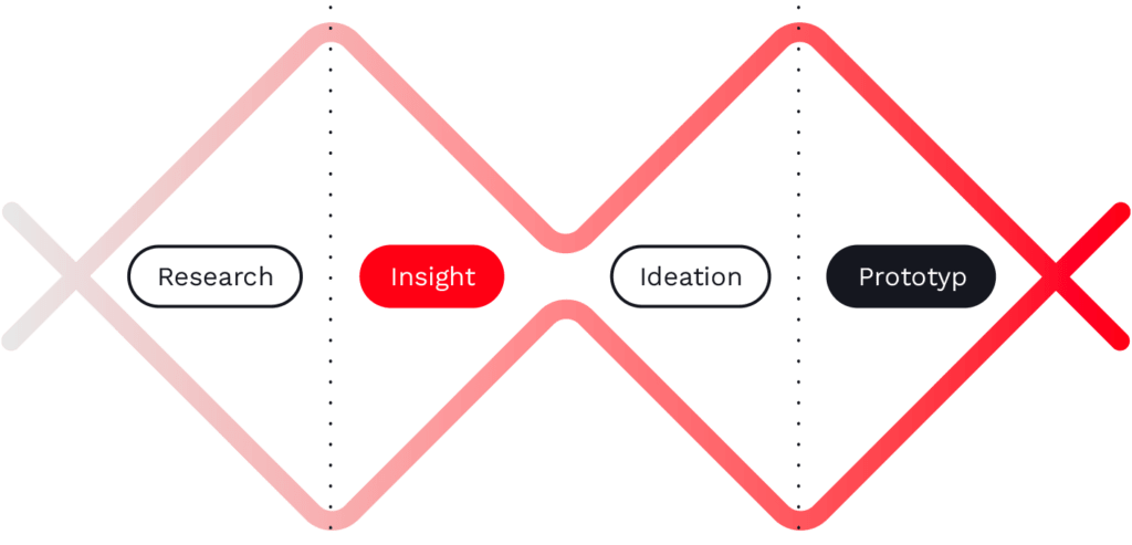 Research, Insight, Ideation, Prototype