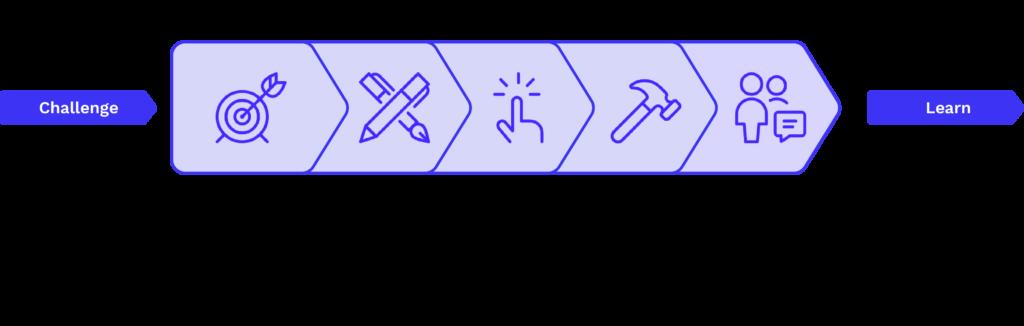 Fluurcademy Design Sprint Phasen